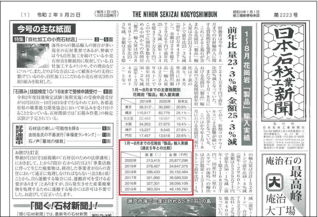 2020年中国産墓石製品輸入量